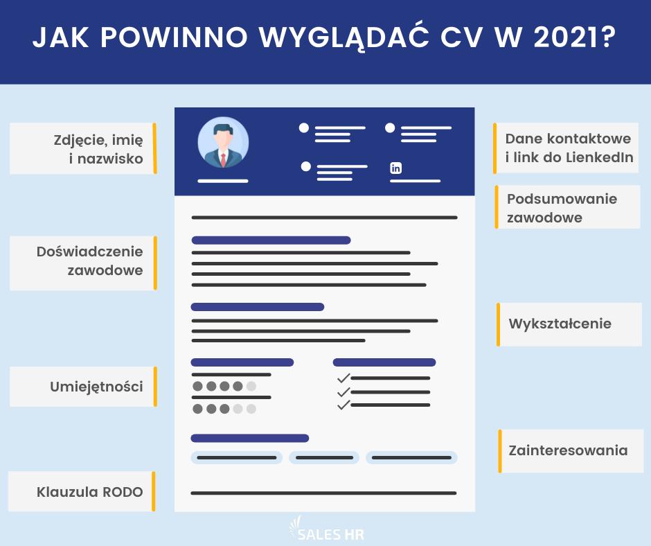 Tworzenie Cv W 2021 Roku